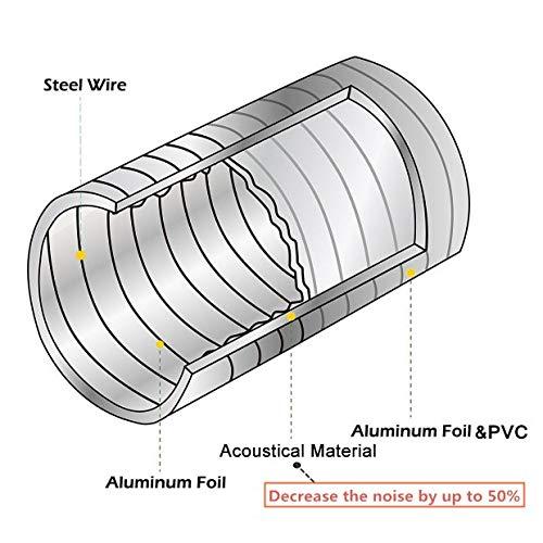 Hon Guan Isolamento Termico E Acustico O150mm Tubo Flessibile Di Ventilazione Condotti Di Aerazione In Alluminio Pvc Per Mobile Climatizzatore Aspiratore Aria Lungo 2 5m O150mm 2 5m Tod Casa